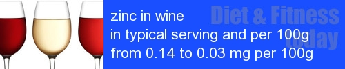 zinc in wine information and values per serving and 100g