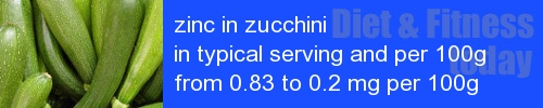 zinc in zucchini information and values per serving and 100g