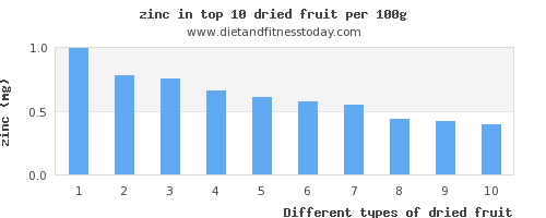 dried fruit zinc per 100g