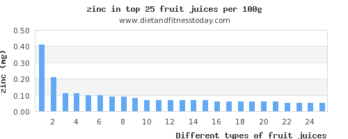 fruit juices zinc per 100g