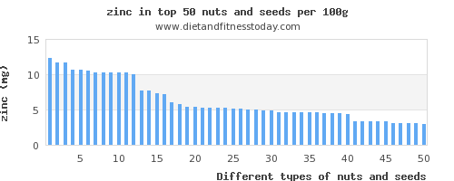 nuts and seeds zinc per 100g