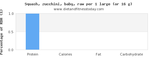 protein and nutritional content in zucchini