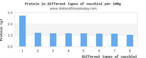 zucchini nutritional value per 100g