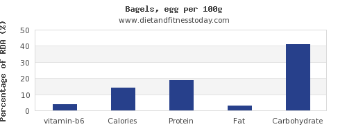 vitamin b6 and nutrition facts in a bagel per 100g