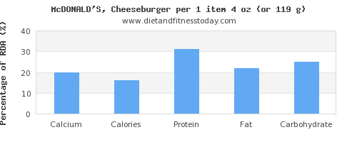 calcium and nutritional content in a cheeseburger