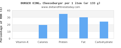 vitamin k and nutritional content in a cheeseburger