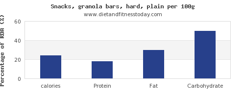 calories and nutrition facts in a granola bar per 100g