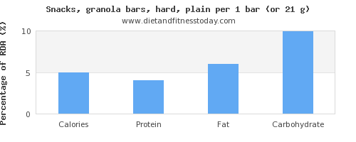 calories and nutritional content in a granola bar