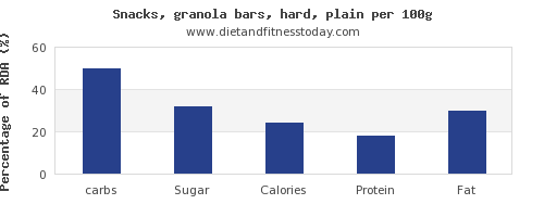 carbs and nutrition facts in a granola bar per 100g