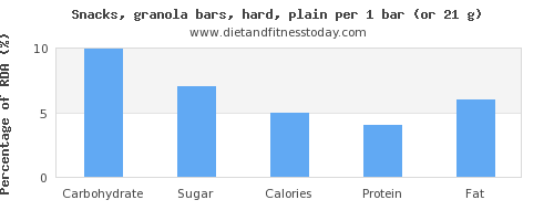 carbs and nutritional content in a granola bar