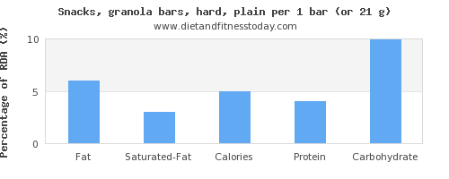 fat and nutritional content in a granola bar