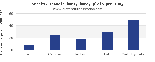 niacin and nutrition facts in a granola bar per 100g
