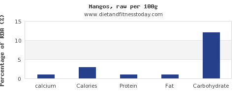 calcium and nutrition facts in a mango per 100g