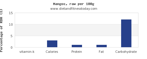 vitamin k and nutrition facts in a mango per 100g