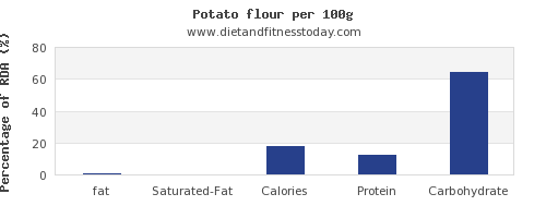 fat and nutrition facts in a potato per 100g
