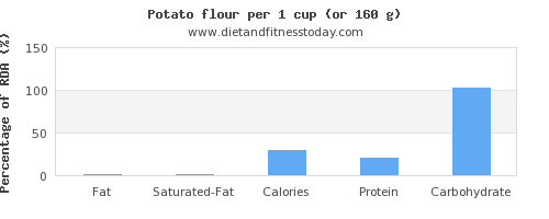 fat and nutritional content in a potato