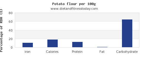iron and nutrition facts in a potato per 100g