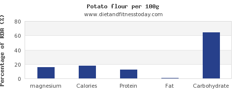magnesium and nutrition facts in a potato per 100g