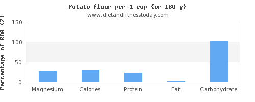 magnesium and nutritional content in a potato