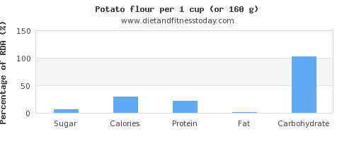 sugar and nutritional content in a potato