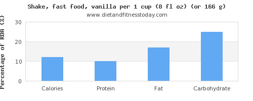 calories and nutritional content in a shake