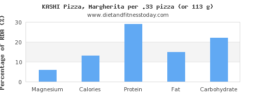 magnesium and nutritional content in a slice of pizza