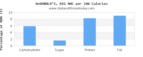 carbs and nutrition facts in a big mac per 100 calories