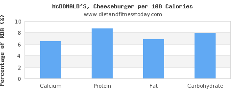 calcium and nutrition facts in a cheeseburger per 100 calories