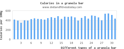 a granola bar carbs per 100g