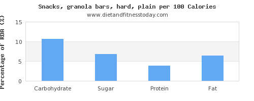 carbs and nutrition facts in a granola bar per 100 calories