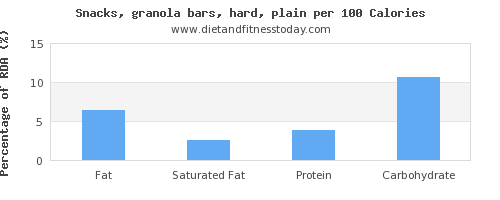 fat and nutrition facts in a granola bar per 100 calories