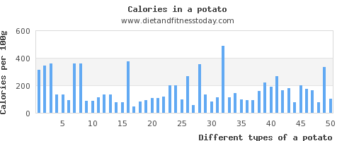 a potato calcium per 100g