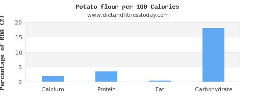 calcium and nutrition facts in a potato per 100 calories
