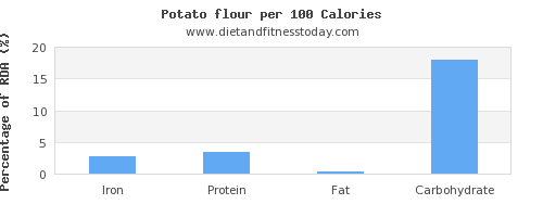 iron and nutrition facts in a potato per 100 calories