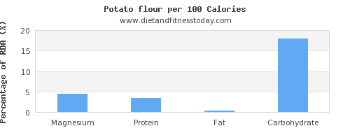 magnesium and nutrition facts in a potato per 100 calories
