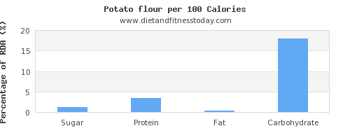 sugar and nutrition facts in a potato per 100 calories