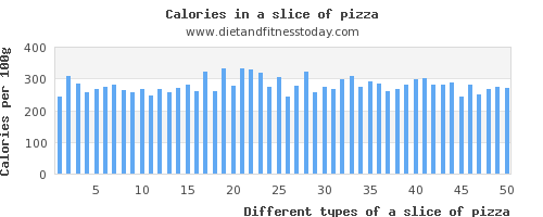 a slice of pizza magnesium per 100g