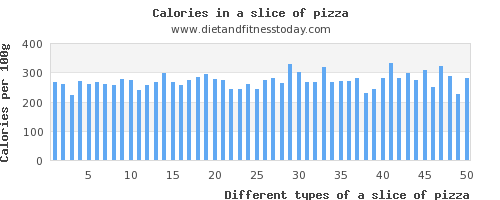 a slice of pizza sugar per 100g