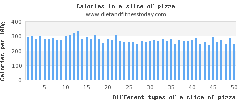 a slice of pizza vitamin k per 100g