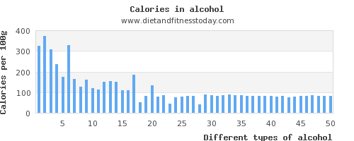 alcohol carbs per 100g