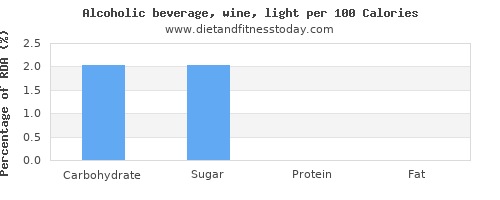 carbs and nutrition facts in alcohol per 100 calories