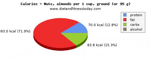 carbs, calories and nutritional content in almonds