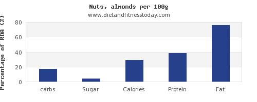 carbs and nutrition facts in almonds per 100g