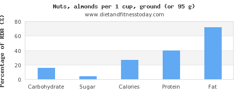 carbs and nutritional content in almonds