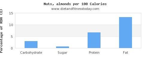 carbs and nutrition facts in almonds per 100 calories