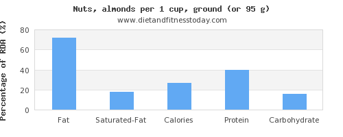 fat and nutritional content in almonds