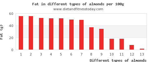 almonds fat per 100g