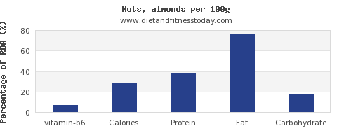 vitamin b6 and nutrition facts in almonds per 100g