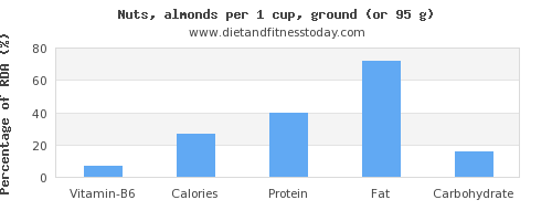 vitamin b6 and nutritional content in almonds