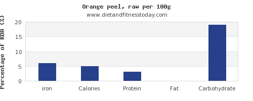 iron and nutrition facts in an orange per 100g